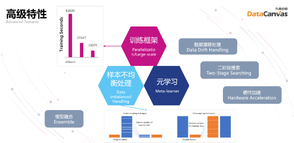 WAIC|高精准、低成本,九章云极DataCanvas突破AutoML难题