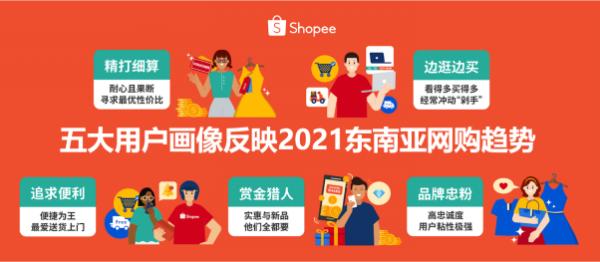 Shopee旺季前公布2021消费洞察:五大用户画像反映东南亚网购趋势