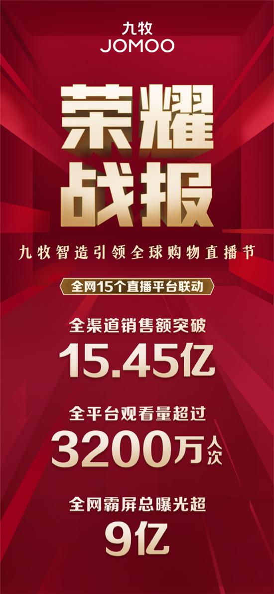 """15.45亿,敬时代!九牧智造引领全球购物直播节亮出最""""红""""成绩单"""