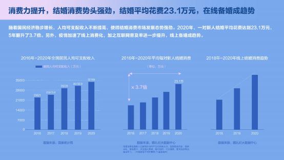 婚礼纪联合36氪研究院院长邹萍解读中国结婚消费新趋势
