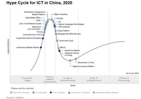 明略科技连续两年入选Gartner中国 ICT技术成熟度曲线报告