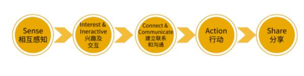 探寻初巧燕窝、杨天真IP打造:企业如何利用社交货币实现商业变现