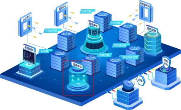 DataOS的[应用中心]为什么应用管理员、业务、技术、领导都称赞?