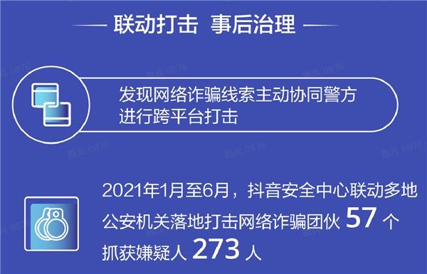 抖音发布网络诈骗打击报告:联动警方半年抓获273个骗子