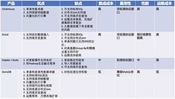 中国邮政邮科院 X DorisDB:统一OLAP平台,大幅降低运维成本