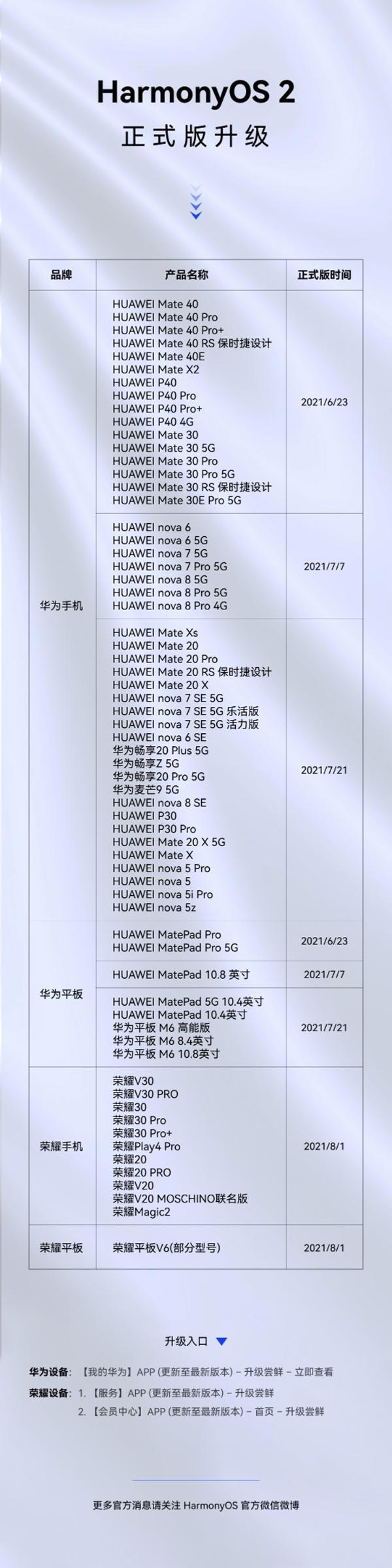 HarmonyOS 2升级服务已覆盖94款机型,其中65款机型可升级正式版本