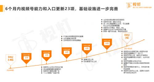 视灯白皮书发布:视频号DAU3亿,环比增长7.1%