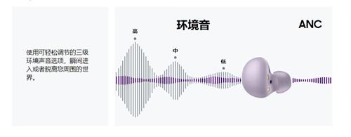 三星Galaxy Buds2全球发布:沉浸式听觉体验 多项功能升级