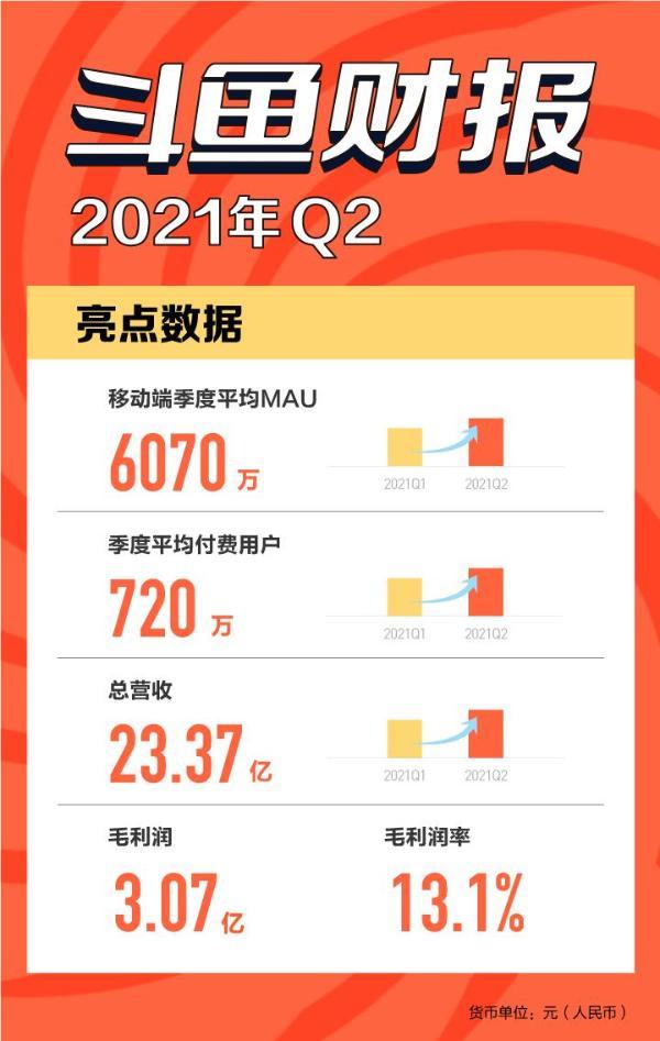 精细化运营沉淀核心用户,斗鱼Q2平均付费用户数达720万
