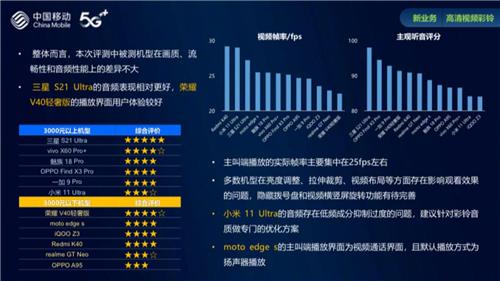 《中国移动2021智能硬件质量报告》出炉 三星Galaxy S21 Ultra 5G揽获三项第一