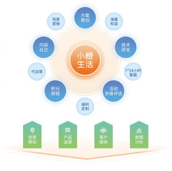 Decent鼎信探索场景化服务新模式——小橙生活 助力传统行业数字化转型