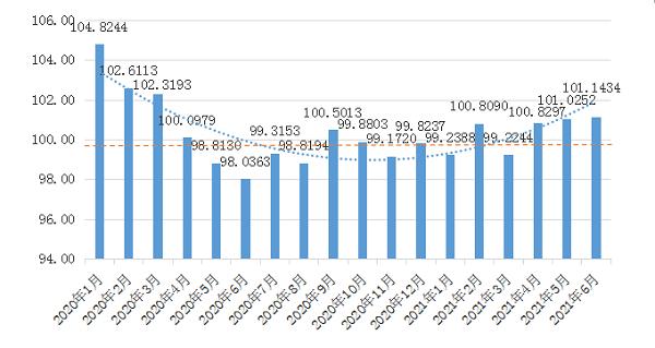 2021年第2季度(4-6月)中商消费指数(CCI)发布
