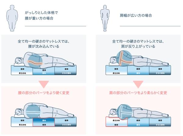 """揭秘 东奥的纸板床火了,但有四种硬度的""""床垫""""才是它的黑科技"""