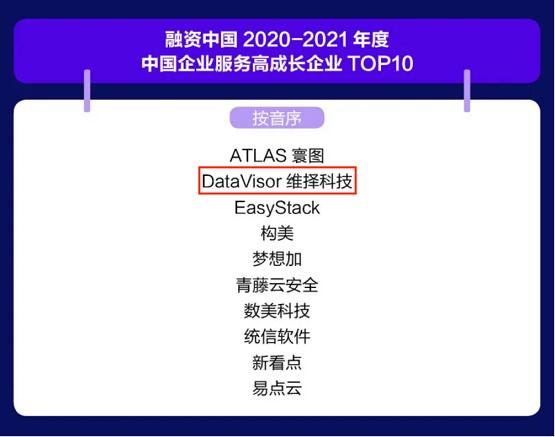 维择科技入选融资中国2021中国新经济高成长企业Top50
