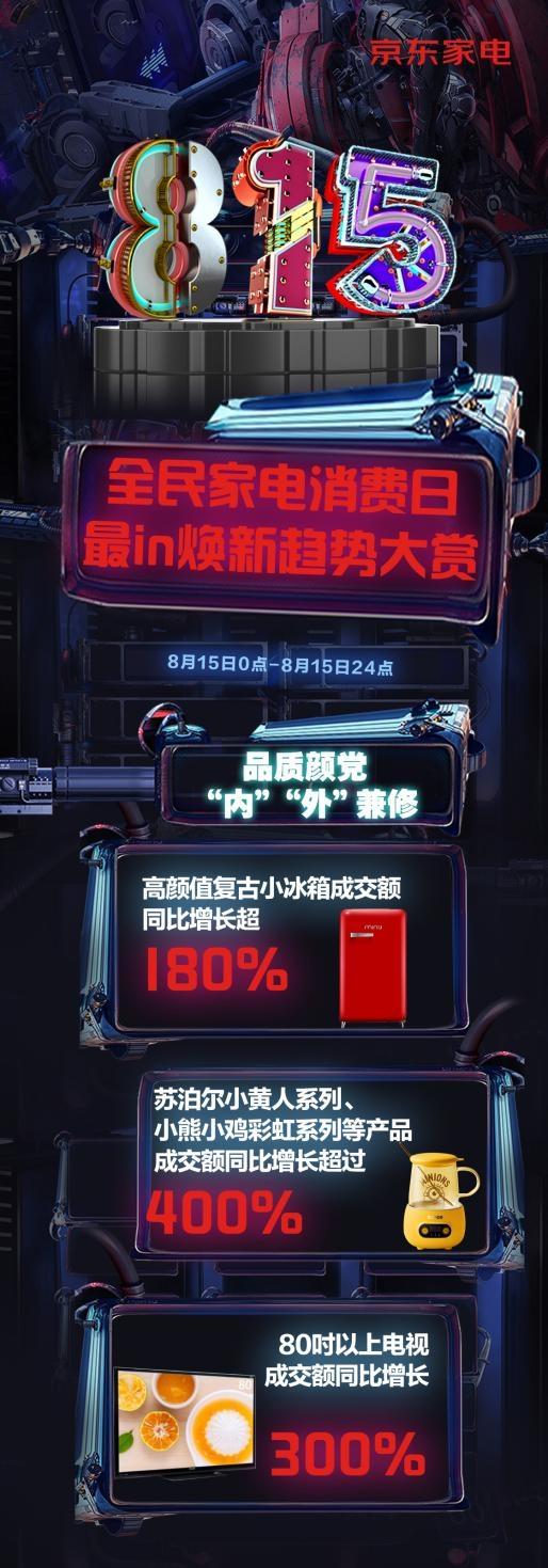 京东家电815周年庆战报出炉 消费者对高颜值家电新品展现出极大热情