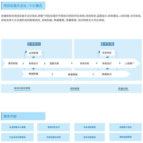 """帆软获Gartner认证亚太地区""""客户之选""""+制造业""""客户之选""""!"""