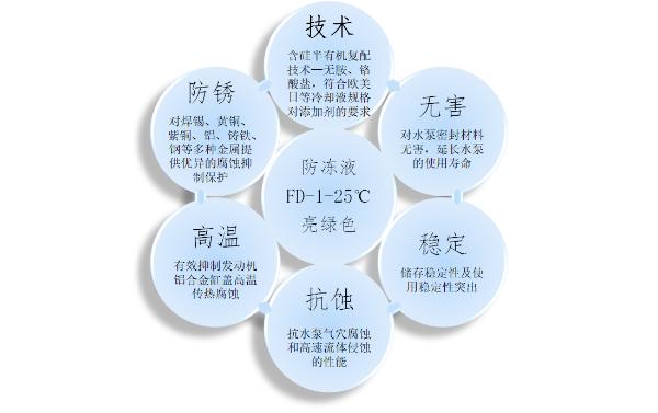"""长城润滑油FD系列多效防冻液 低碳科技润动""""绿色""""冬奥"""