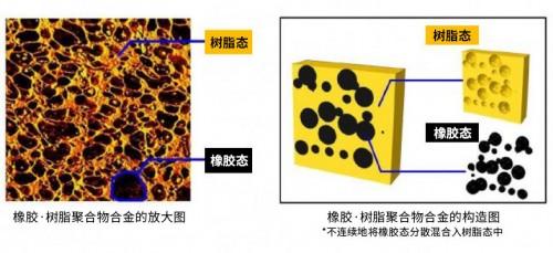 横滨橡胶使用橡胶·树脂聚合物合金大幅减轻汽车空调软管重量