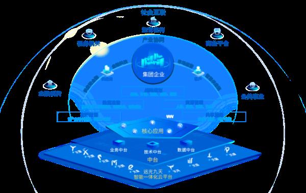 远光达普(YG-DAP)助力企业数字化转型升级