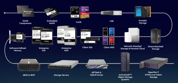 西部数据:创新存储架构 领航开放计算