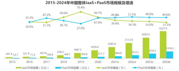 需求决定市场 PaaS通信云厂商该如何迎接机遇和挑战