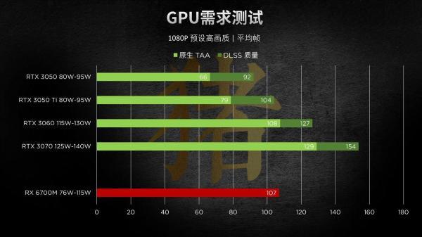 4800H成过去时,游戏本CPU+GPU组合已有新标答
