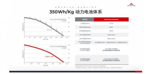安普瑞斯HESO负极助力动力电池迈向350Wh/kg