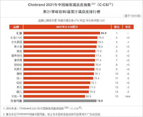 汇源连续5年蝉联中国顾客满意度指数果汁类榜首
