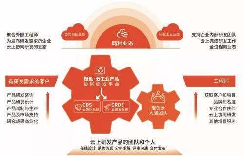 科技创新平台赋能工业企业数字化转型,橙色云领跑中国国际服务贸易交易会