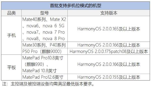 """你的""""眼""""就是我的""""眼"""",HarmonyOS 2新增多机位模式"""