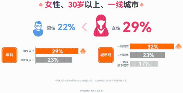 百合佳缘集团发布白皮书:30岁以上未婚女性为何选择不婚