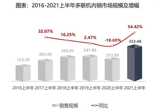 创行业最快速!海尔多联机增幅83.4%稳居首位