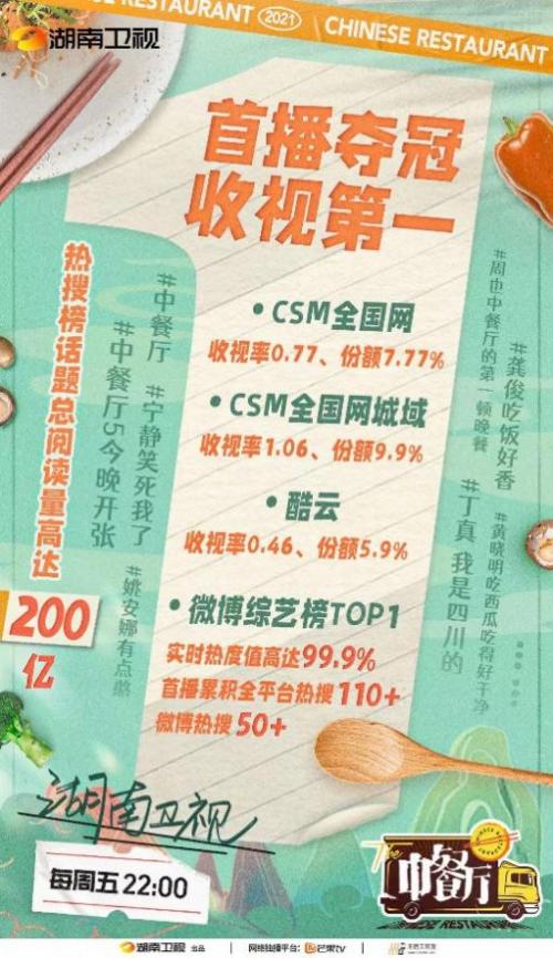 康巴赫赞助《中餐厅5》迎开门红,首播破六网第一记录