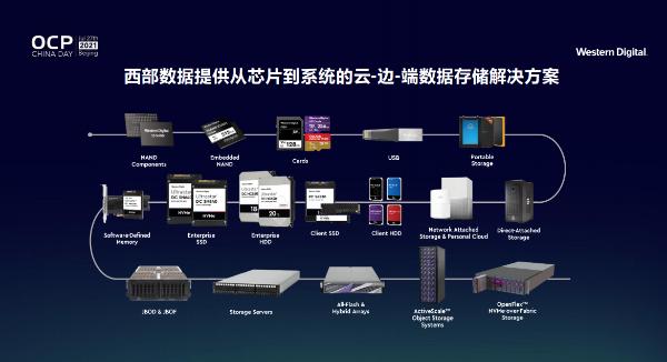 西部数据刘钢:从芯片到系统,以云边端数据存储解决方案赋能开放计算
