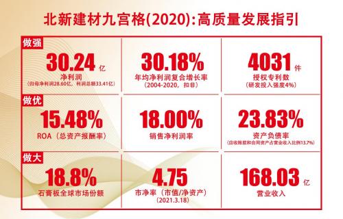 2021半年报   收入首次突破100亿,归母净利润18.37亿增长100%,北新建材再创历史最佳业绩