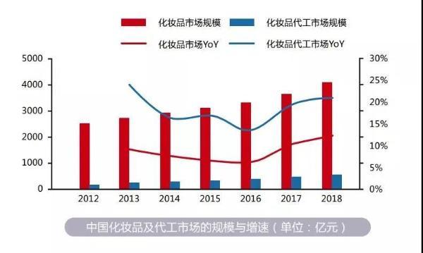上美集团自建科研供应链,推动中国制造走向中国创造