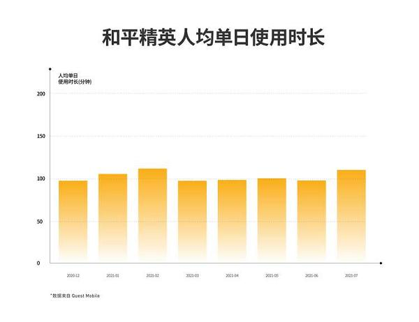 腾讯吃鸡手游全球吸金51亿美元,中国玩家日均玩两小时贡献一半收入