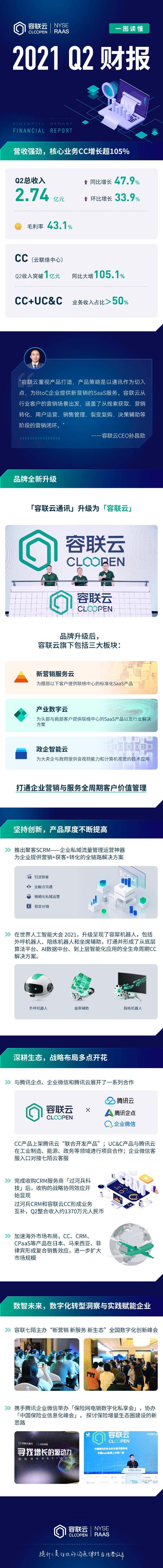 容联云Q2营收2.74亿元,同比增长47.9%,业绩再超预期