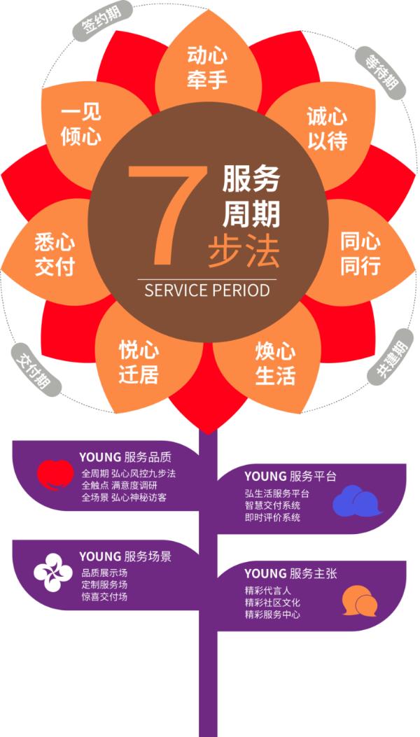 弘阳地产和物业集团及各区域共同发起并执行新年度爱家计划