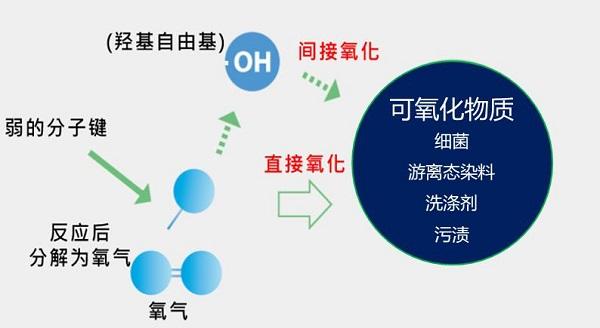 关于蓝氧,这些知识点你应该了解