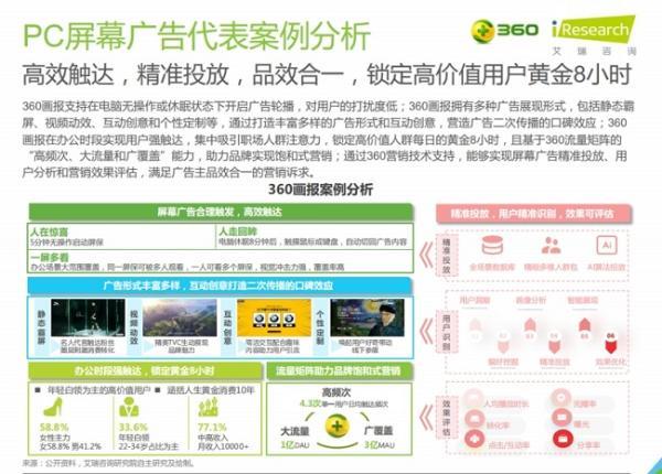 艾瑞发布数字屏幕创新广告白皮书 360画报引行业关注