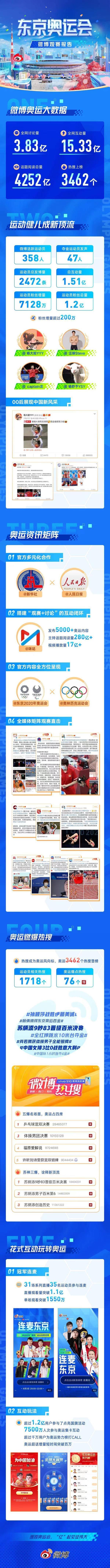 微博晒出东京奥运成绩单:网友互动量超15亿次 参赛选手粉丝增量超七千万