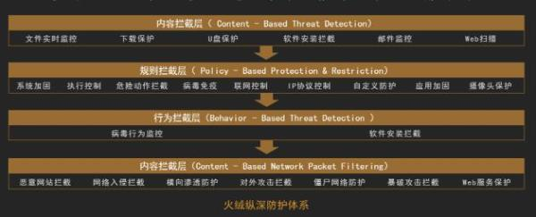 火绒企业版2.0正式上线 聚焦企业终端安全
