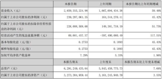 华帝上半年表现呈现强势 业绩持续向好