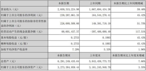 上半年营收增长60%,华帝是如何强势突围的?