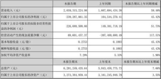 华帝引领智能化、套系化趋势 上半年营收同比增长45.42%