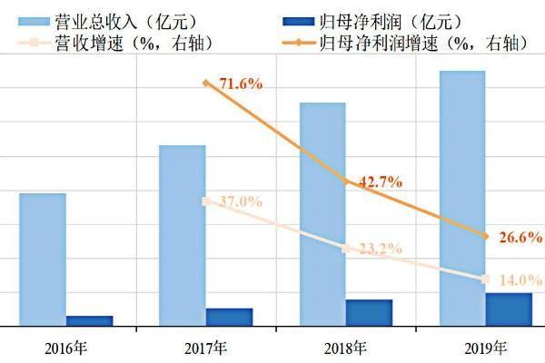 【数据圈儿】科创板公司2019年营收增速下降9.2...