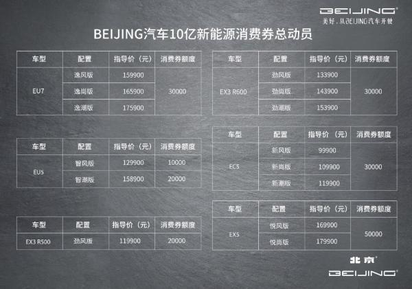 七折抢购BEIJING-EX5、BEIJING-EU5 限量17台