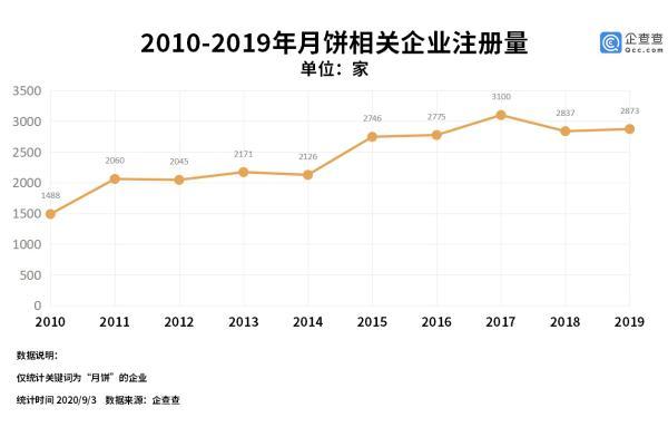 |中秋月饼销售渐入高峰:我国月饼相关企业今年前八月新增近1700家