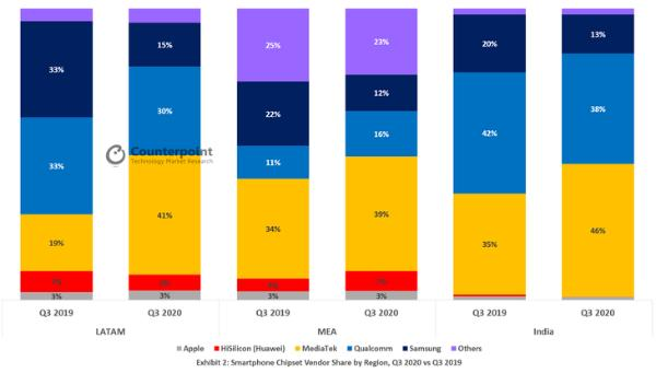 市场份额31% 联发科成为全球最大智能手机芯片厂商